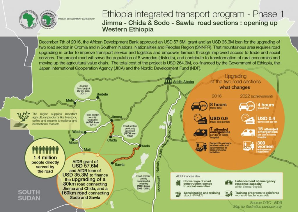 Ethiopia Integrated transport Program Phase 1