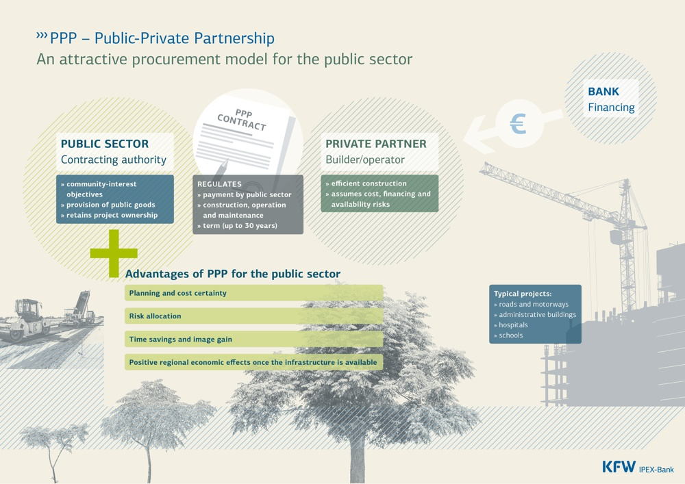 PPP - Public-Private Partnership Infographic by KfW Bankengruppe/ Cube Werbeagentur
