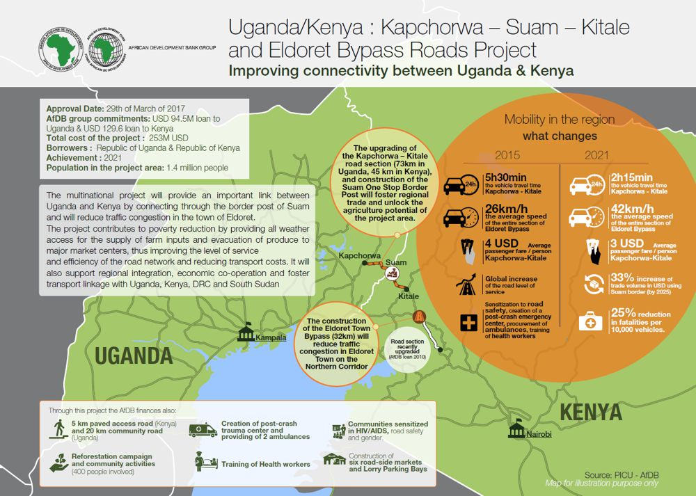 Kenya-Uganda, AfDB finances upgrading and construction of roads to connect the two countries