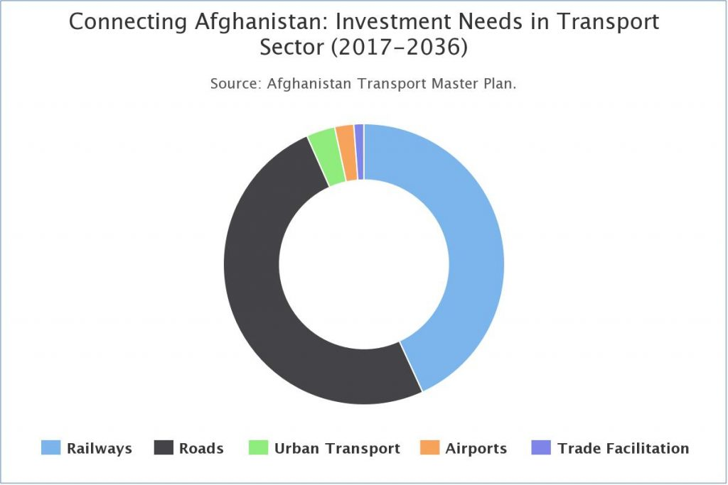 Connecting Afghanistan: Investment Needs in TransportSector (2017-2036)