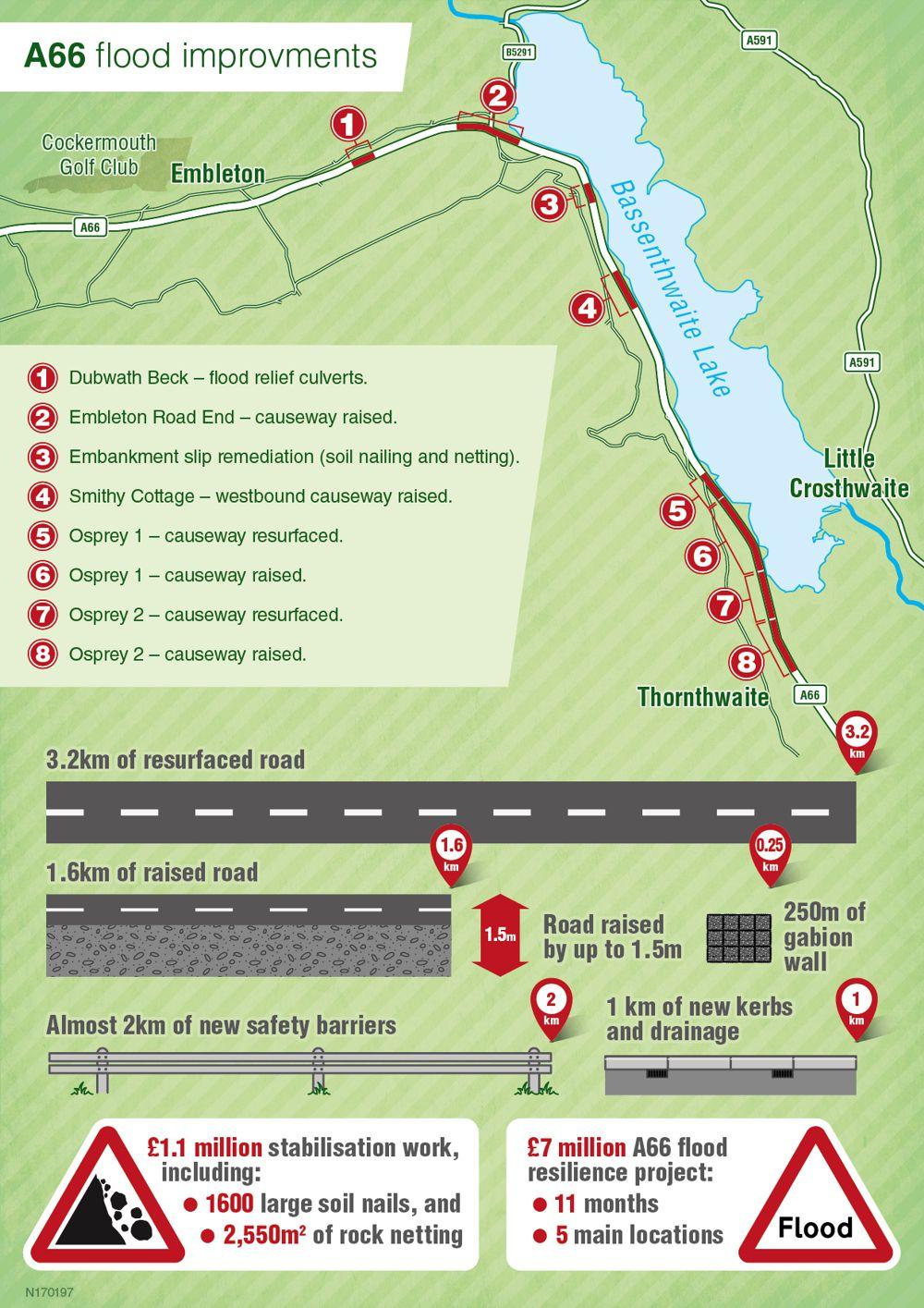 A66 Flood Improvements Map