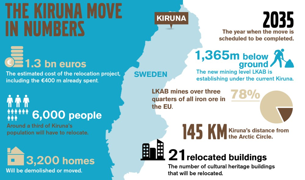 Kiruna on the Move - by the numbers