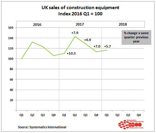 Construction equipment sales in the UK show nearly 6% growth in Q1 2018