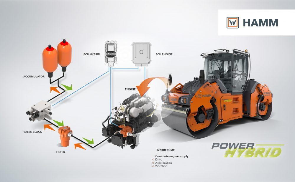 Few components, big effect: The hydraulic accumulator on the HAMM power hybrid roller delivers its energy on demand. This enables it to supply a maximum short-term load of up to 20 kW.
