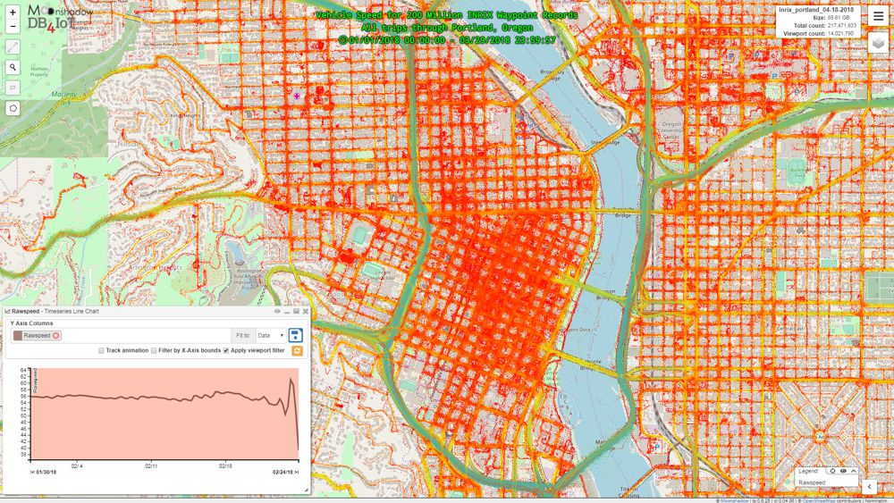 Downtown Portland INRIX waypoints visualized in DB4IOT with time chart