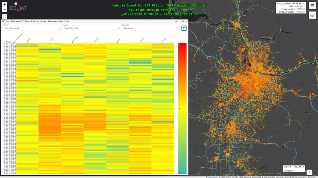 Vehicle speed of 200M INRIX waypoints visualized in DB4IOT with heat chart