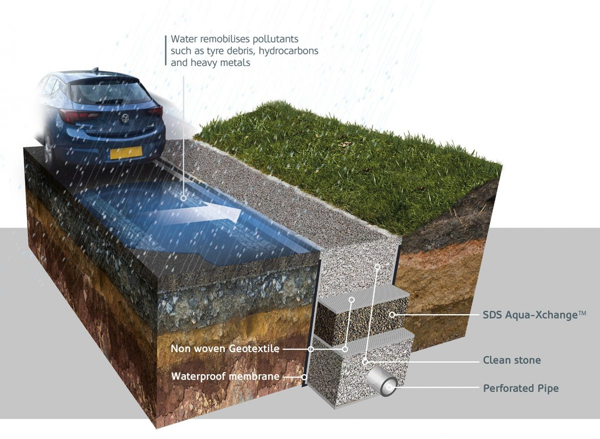 SDS Aqua-Xchange can be integrated to remove metals pollution as part of highways filter drainage