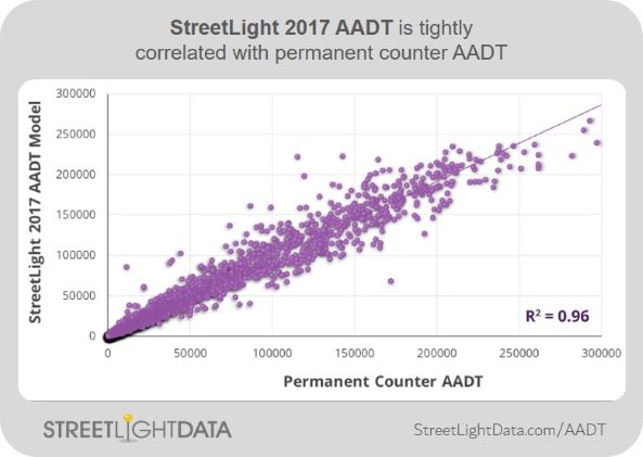 StreetLight Data AADT Correlation Image