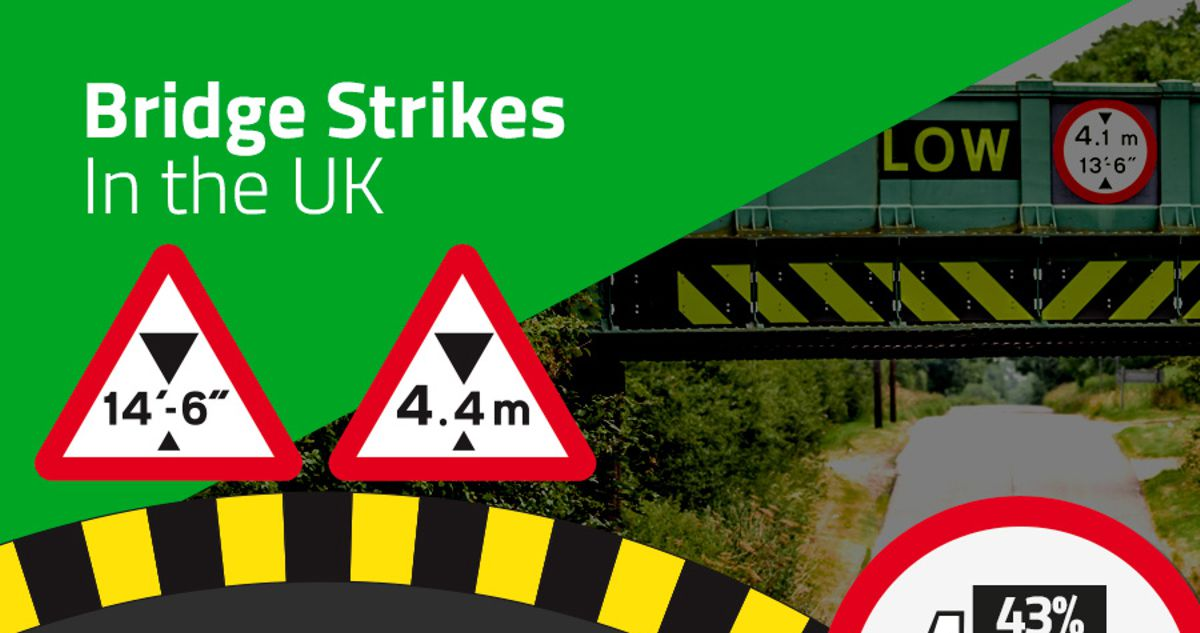 UK Truckers admit to not paying attention to vehicle size as bridge strikes hits five per day