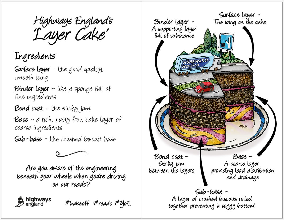 Highways England Layer Cake