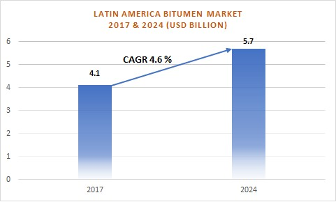 Latin American Bitumen Market 2017 & 2024 (US$ Billion)