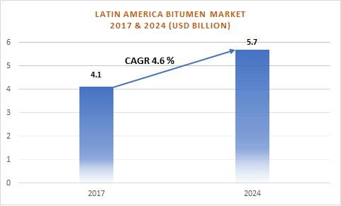 Latin American Bitumen Market 2017 & 2024 (US$ Billion)
