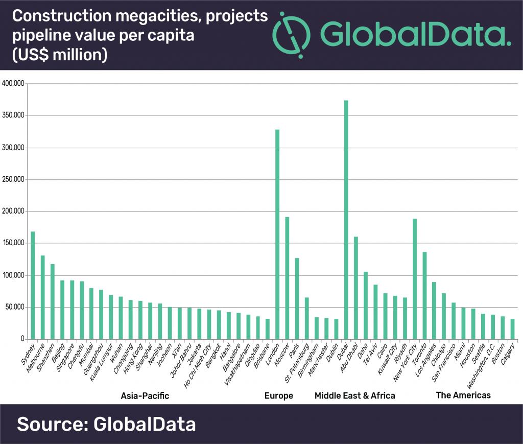Megacities construction projects, pipeline value per capita (US$ million)