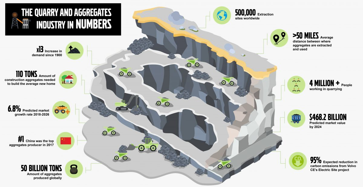 The quarry & aggregates industry in numbers