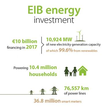EIB investment in energy for the last full year 2017.