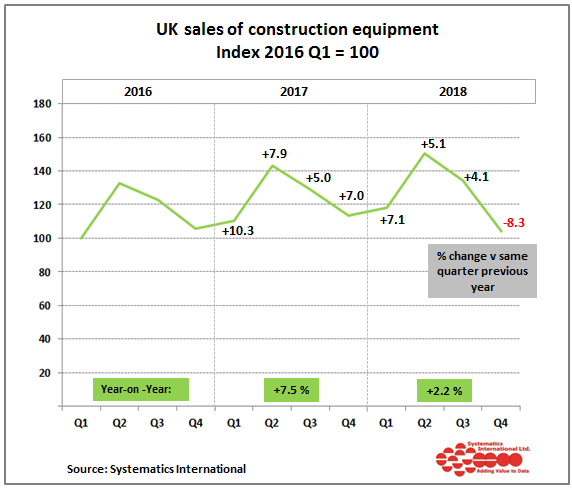 UK Construction Equipment sales showed modest growth in 2018