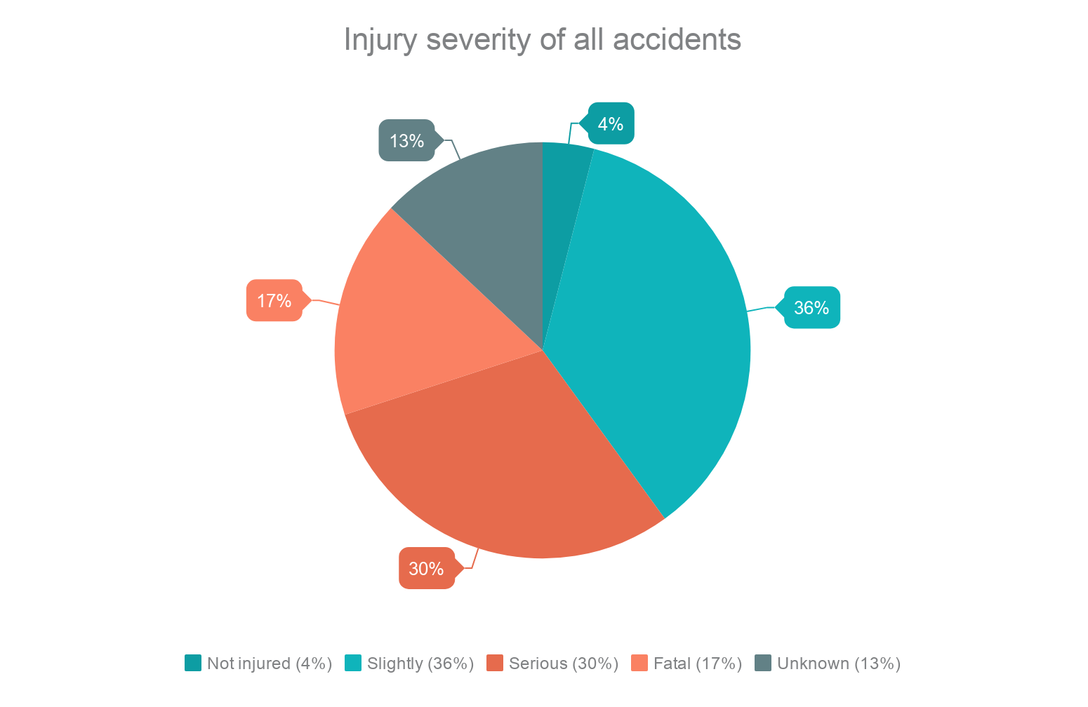European-wide study investigated the main causes of motorbike and bicycle accidents