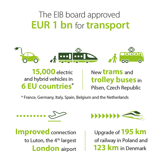 EIB approves EUR 4.8 billion of transport, business, urban and energy financing and meets with civil society organisations