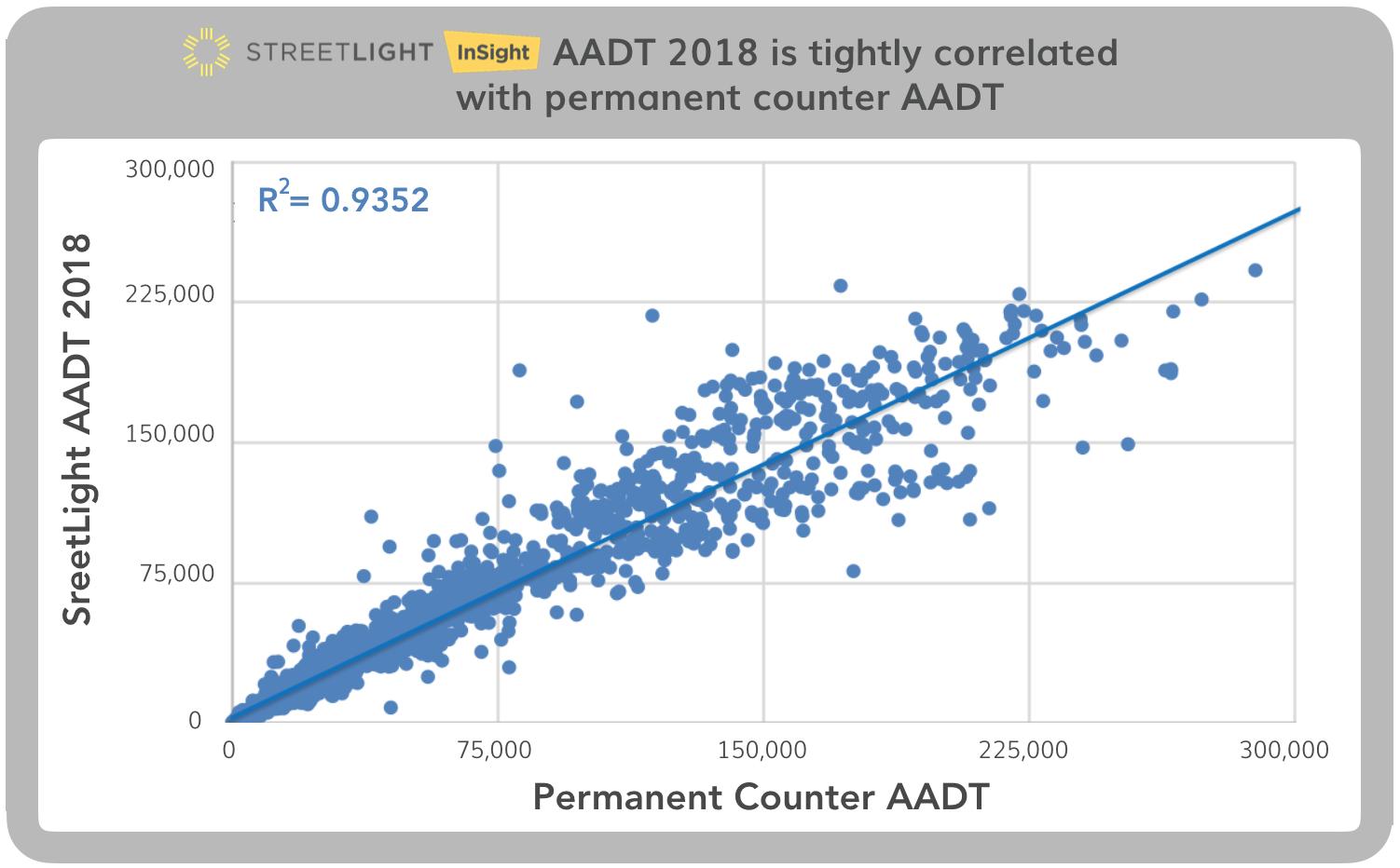 AADT 2018 Correlation Chart