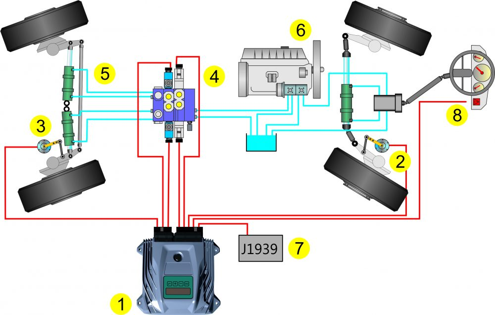 MOBIL ELEKTRONIK System EHLA auxiliary steering System. Description of components: 1) Safety steering computer 2) Safety angle transducer 3) Safety angle transducer rear axle (actual value) 4) Proportional hydraulic unit for fixed displacement pump 5) Steering cylinder with block valves or after tube installation 6) Fixed displacement pump 7) Peripheral switching signals, speed signals, CAN connection J1939 8) Connection of the steering system with CAN bus operational and display terminal