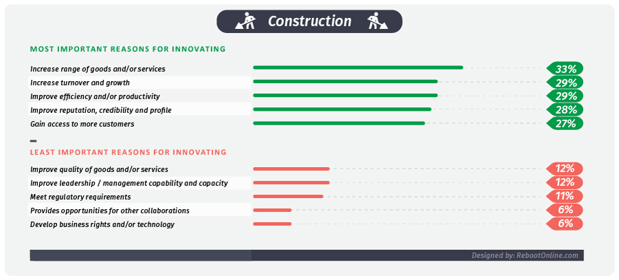 Revealed: The factors influencing Britain's construction companies to innovate
