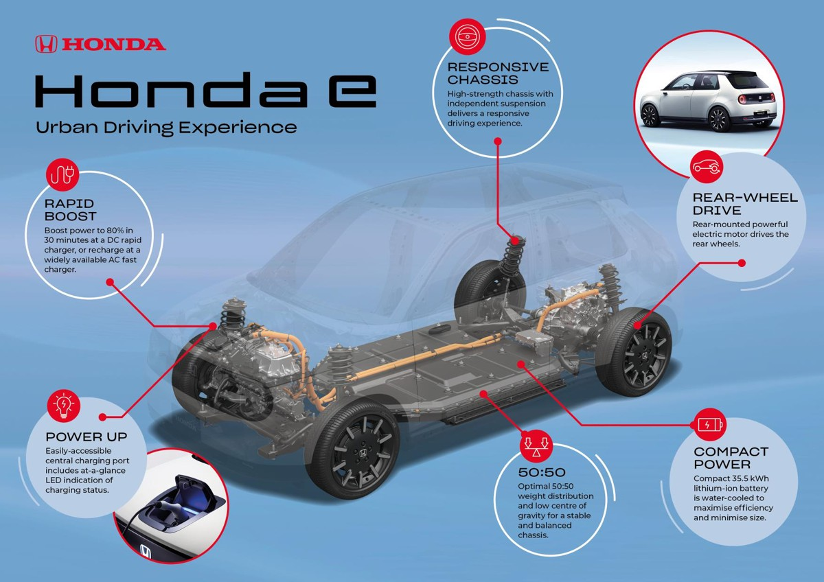Honda e platform chassis and battery details unveiled