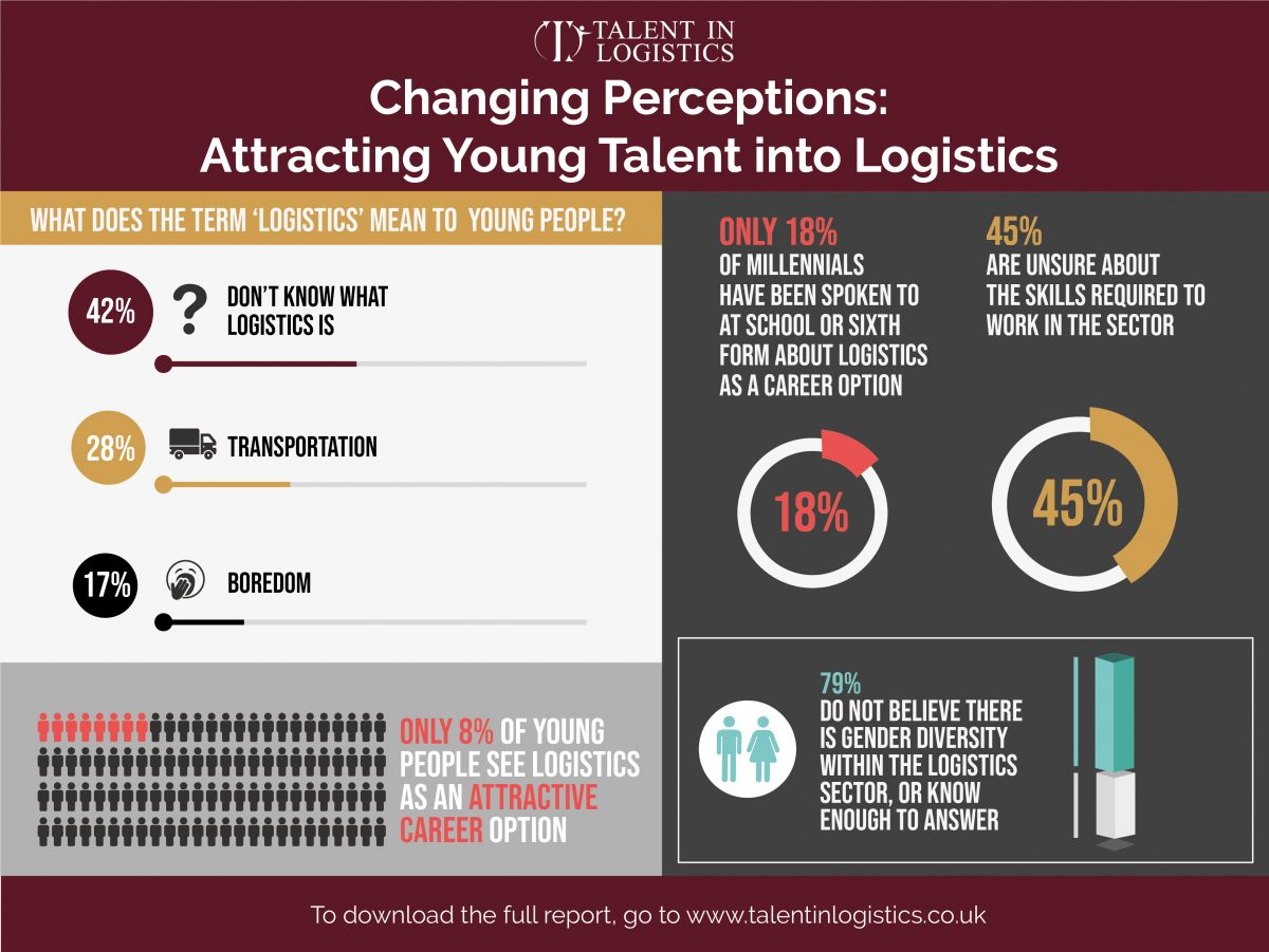 Talent in Logistics research reveals significant recruitment problems