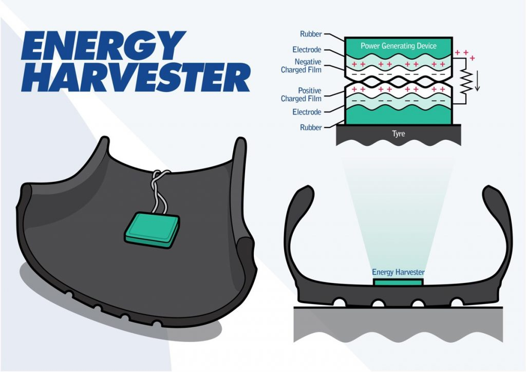 Energy Harvester generates electricity from inside spinning tyres