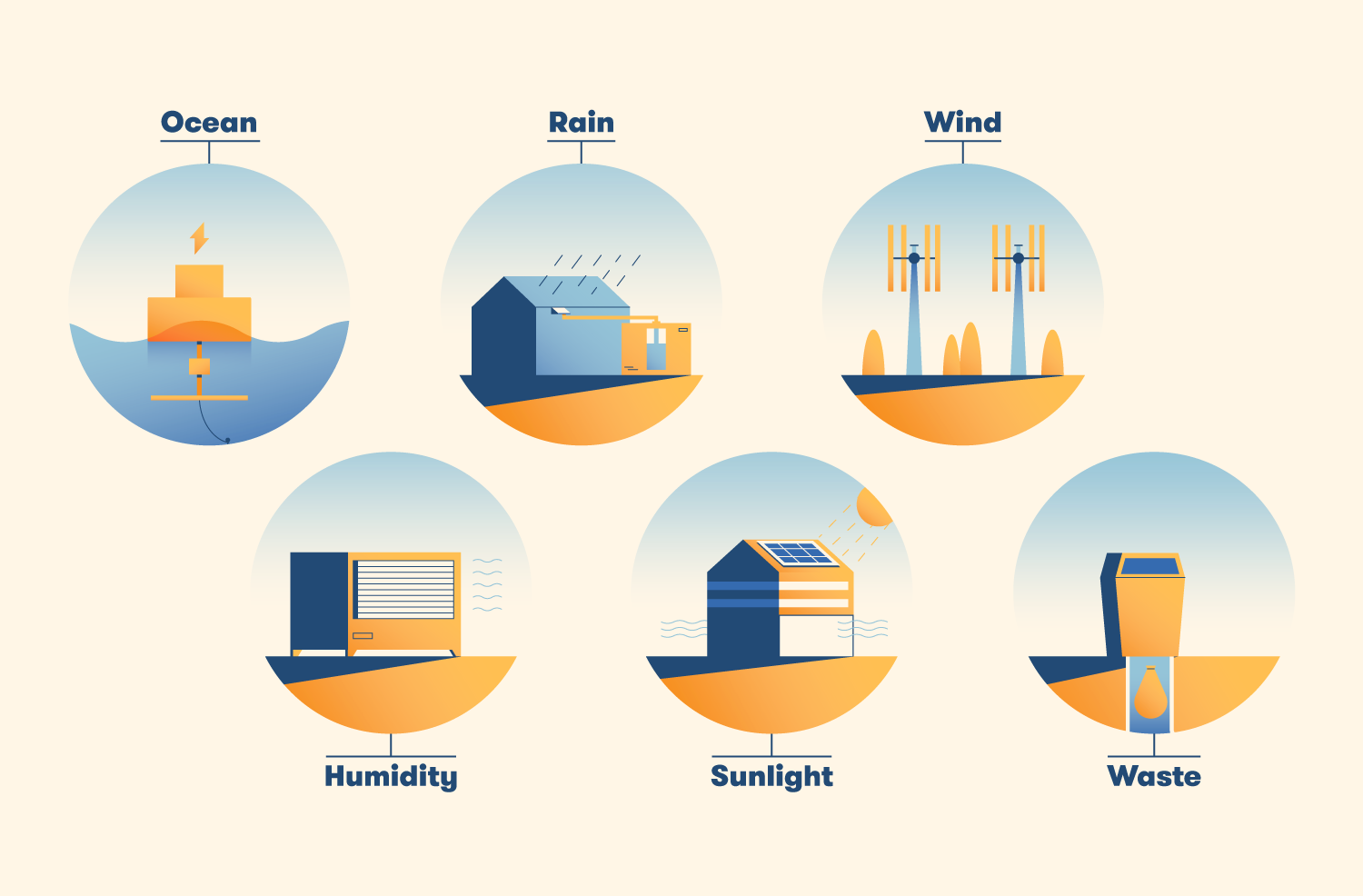 Floating Cities Infographic by BigRentz