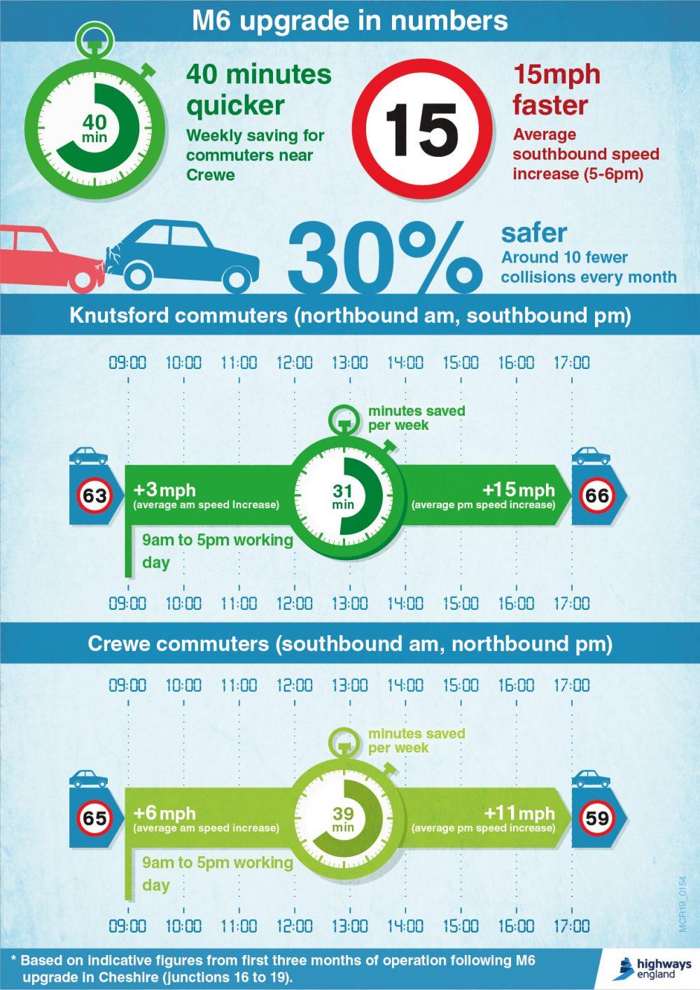 Extra Smart Motorway lanes are saving drivers 40 minutes each week