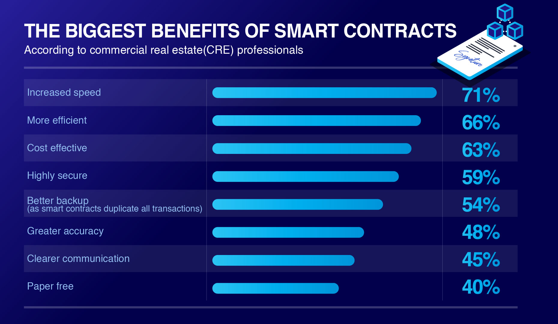 Savoy Stewart reveals how a smart contract can impact property transactions