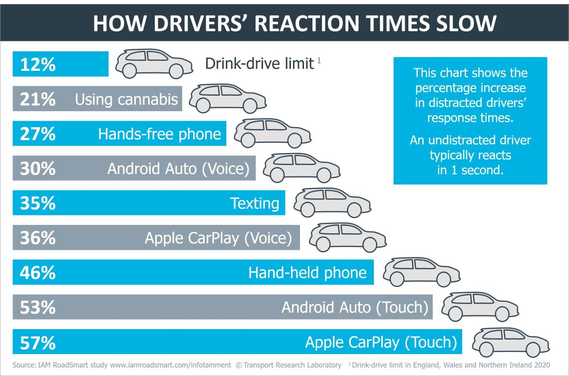 IAM RoadSmart and TRL - Reaction times graphic - March 2020