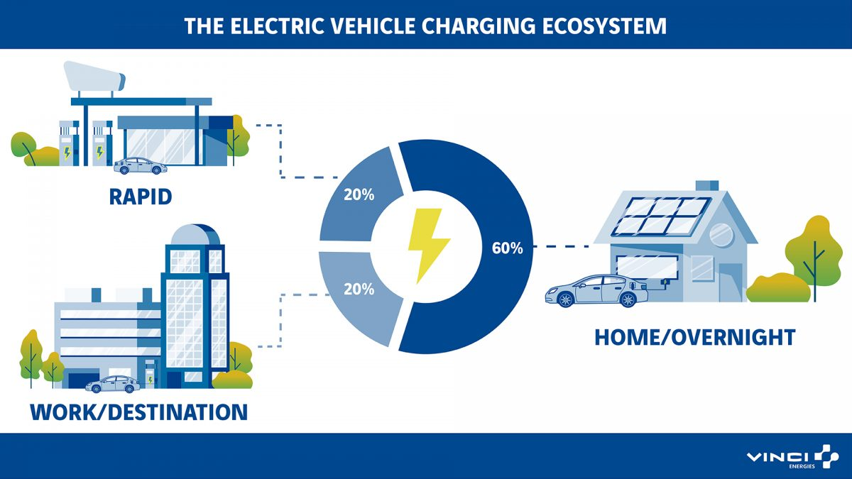 Vinci Energies looks at what makes an effective EV charging network