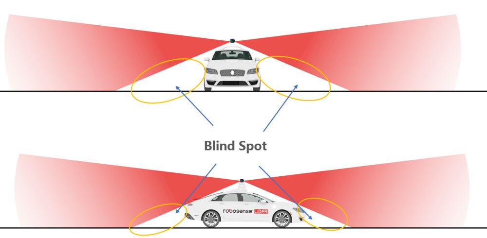 Vehicle roof-top installation of the LiDAR (the red highlights the area that can be detected while the yellow indicates the undetectable blind-spot zone)