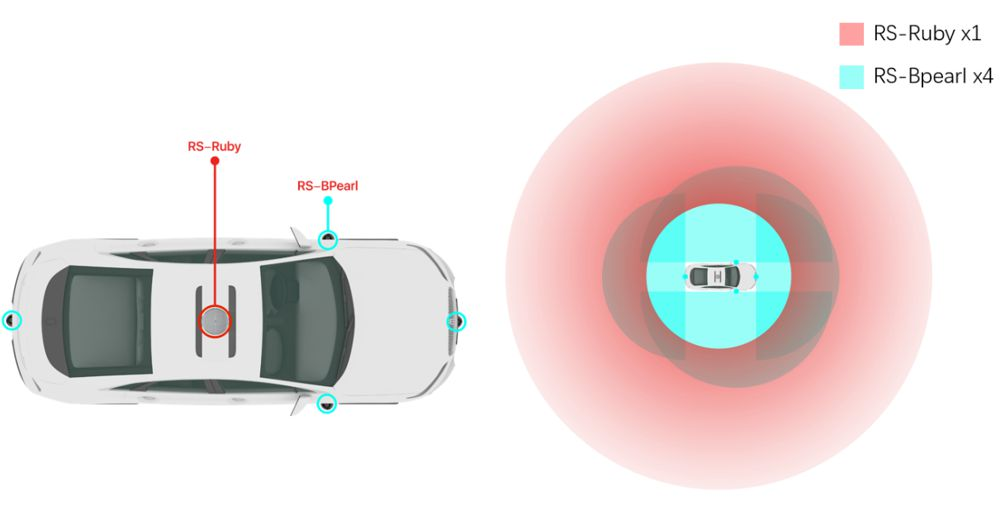 Robosense shows three ways self-driving cars can use near-field blind spot detection