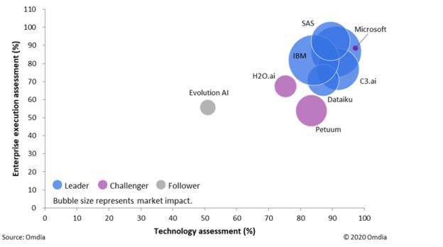 AI and machine learning development platform provider matrix