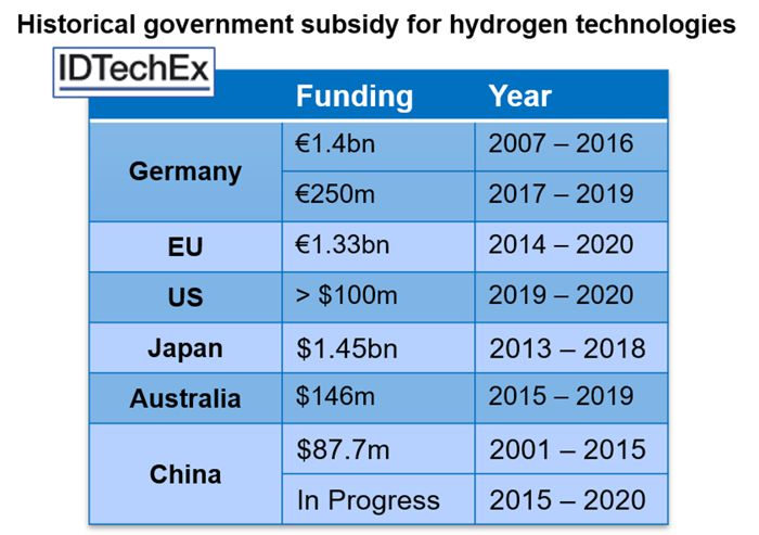 Why are we still talking about the Hydrogen Economy and Fuel Cells?