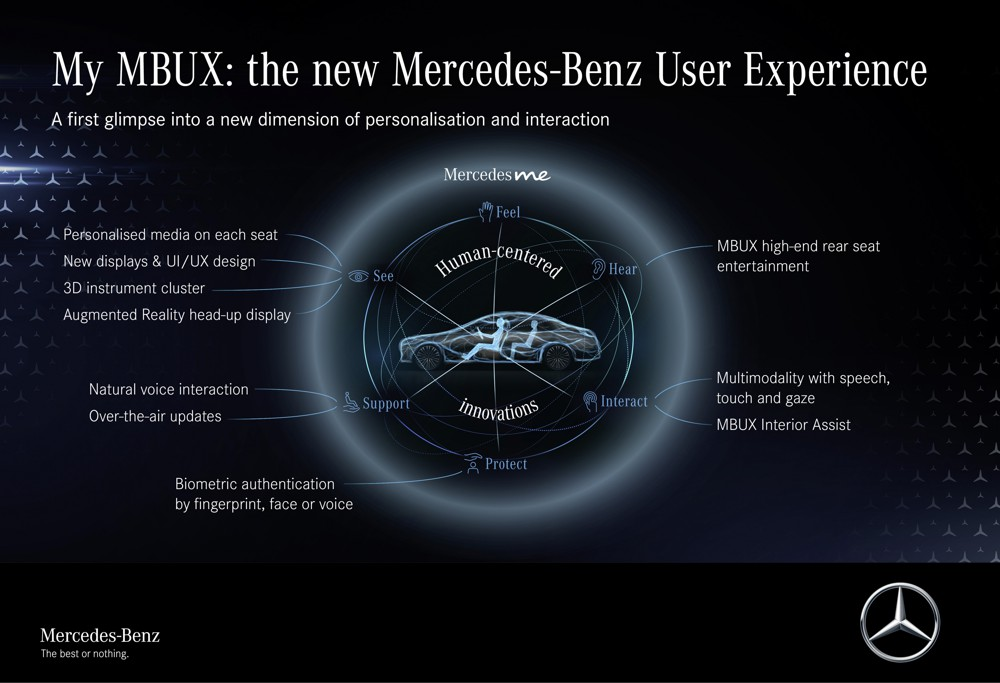 The Mercedes Benz S-Class Digital MY MBUX Experience