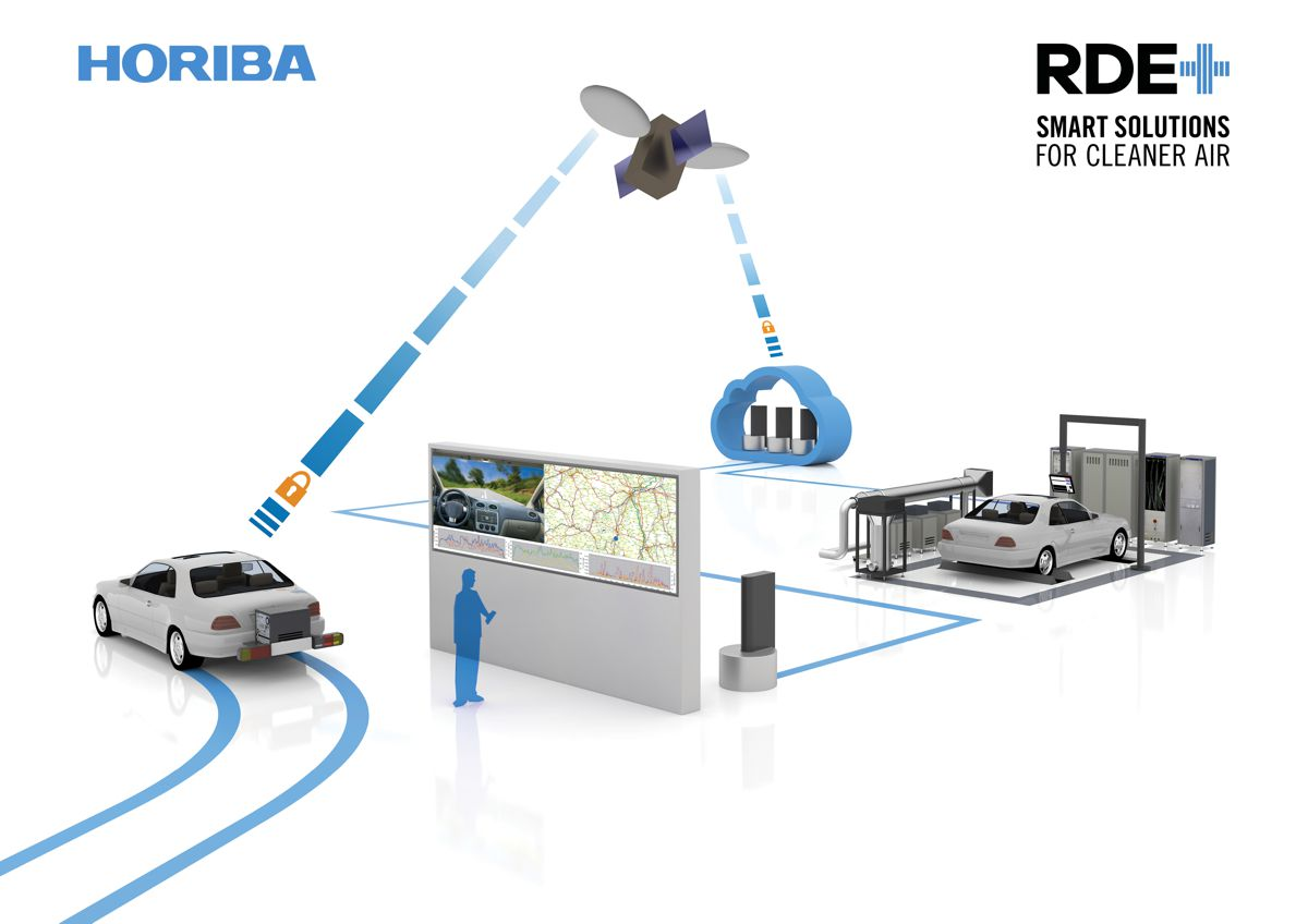 Major Horiba launch virtual-based solution for Real Driving Emissions (RDE) development
