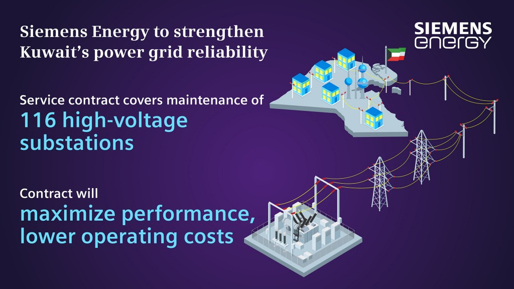 Kuwait awards Siemens Energy major service contract to bolster power grid reliability