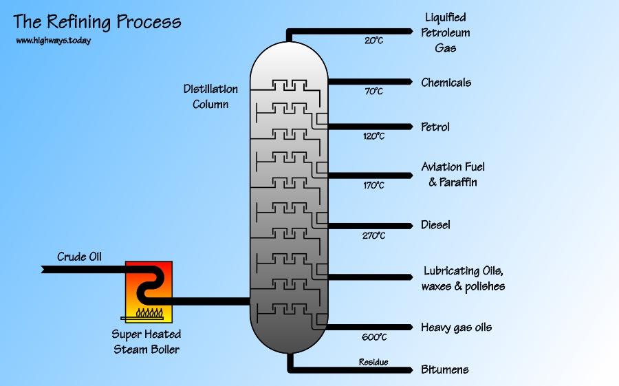 The Refining Process