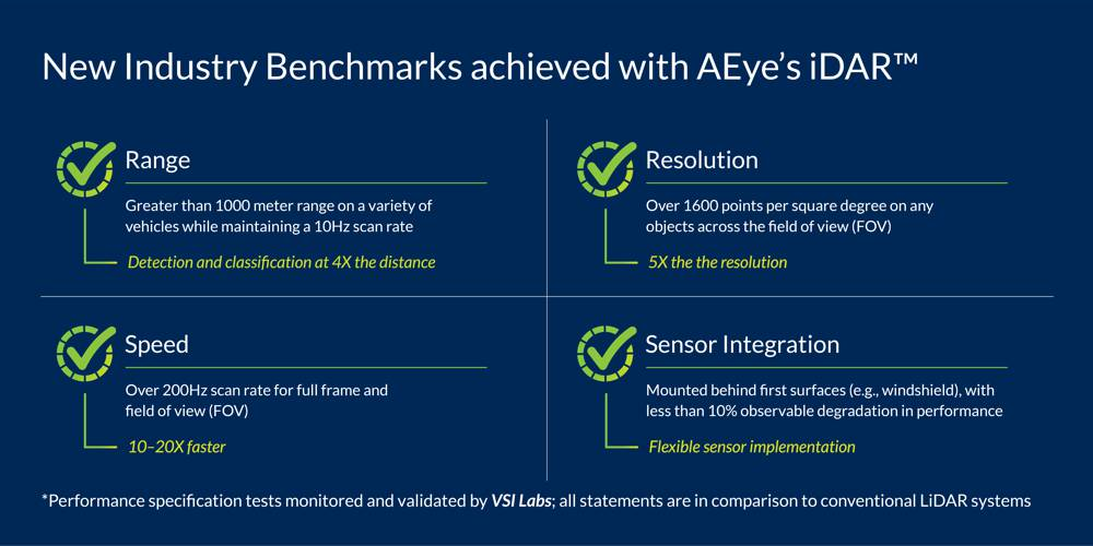 AEye LiDAR powering the next generation of car and truck ADAS Solutions