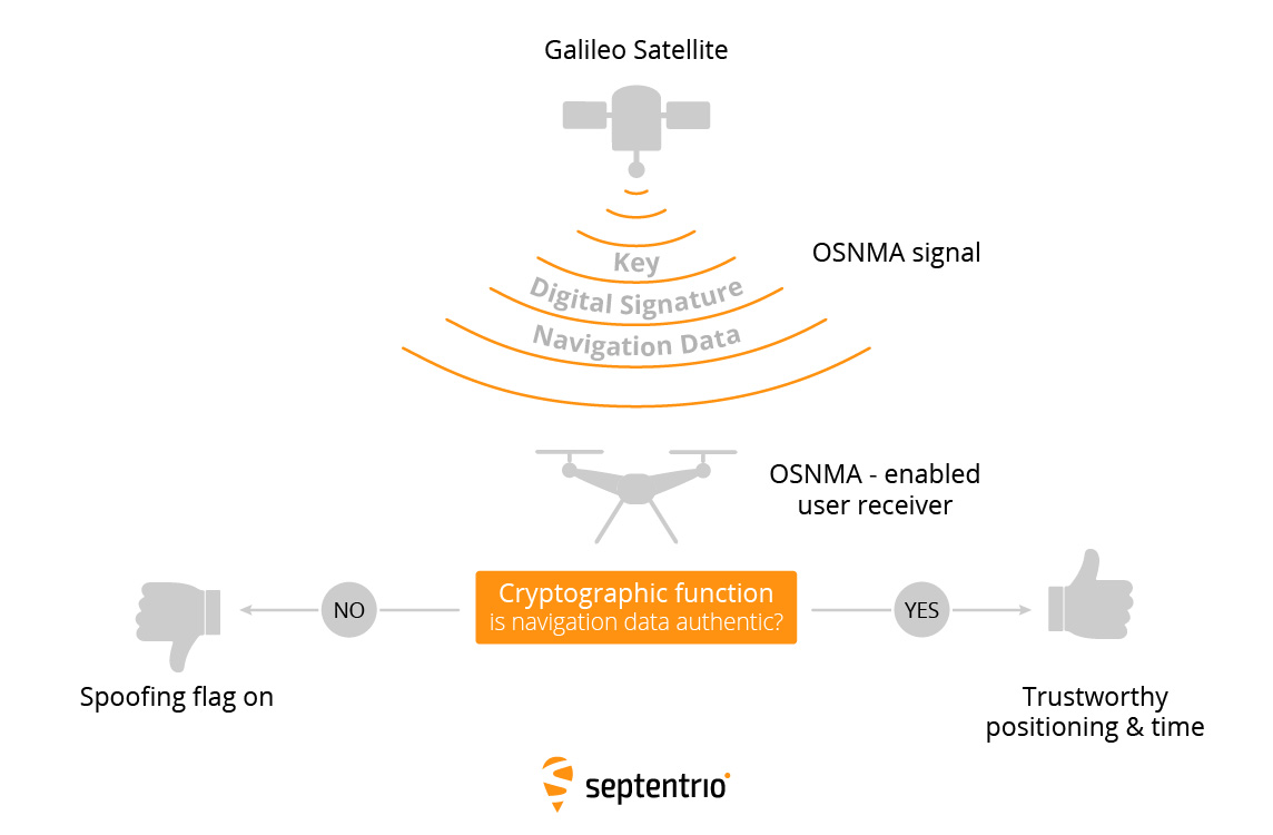 A cryptographic algorithm inside an OSNMA-enabled GNSS receiver authenticates Galileo OSNMA signals