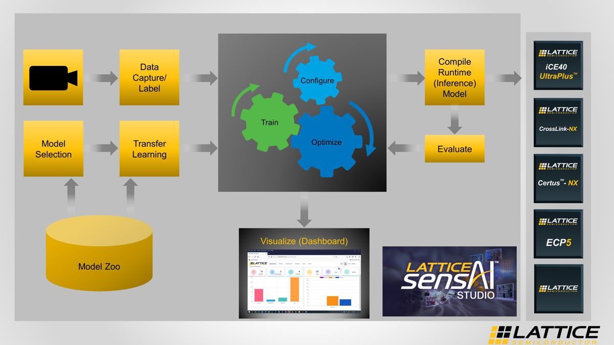 Lattice sensAI Solution Stack simplifies AI/ML Models on Smart Edge Devices