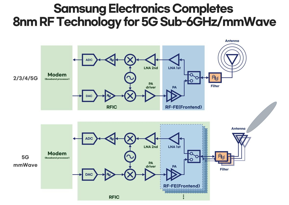 Samsung strengthens 5G communications with 8nm RF chip solution