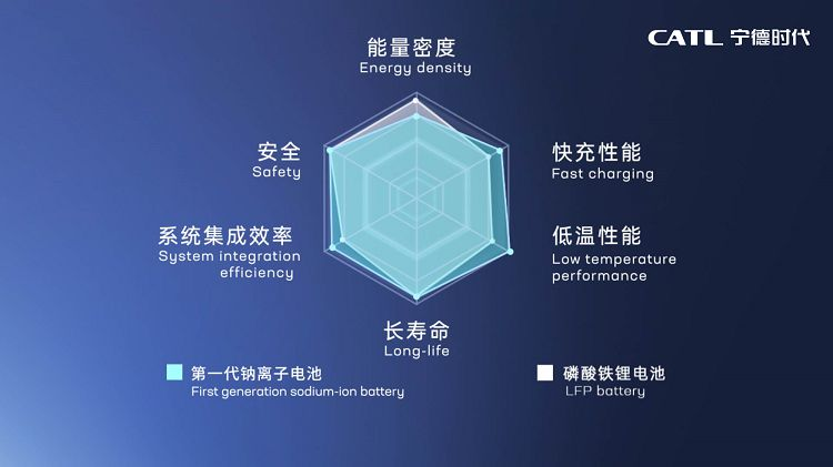 Advantages of the first-generation sodium-ion battery performance