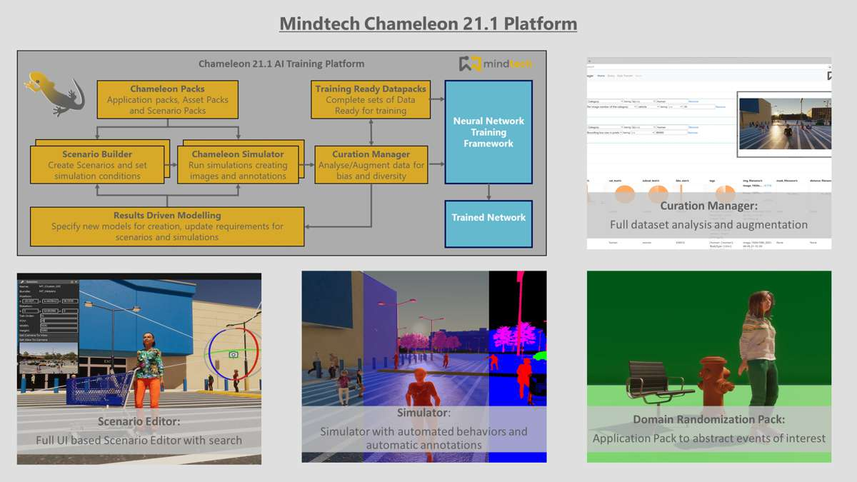 Mindtech Chameleon platform for Training AI Vision Systems