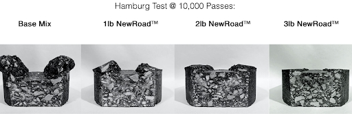 The rigorous Hamburg Test shows NewRoad™ reduces rutting and cracking, and improves strength and performance when compared to standard asphalt.