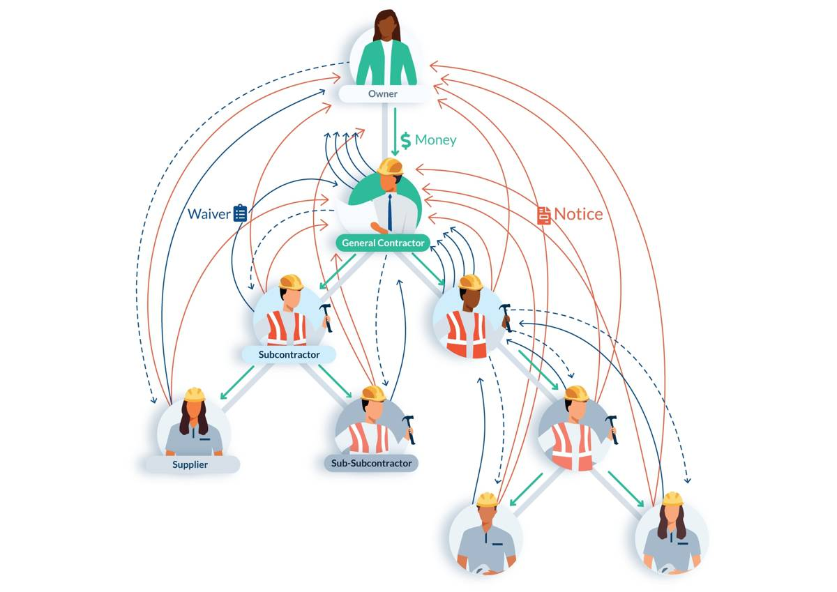 Procore acquiring Levelset to simplify Lien Management Workflows for Construction